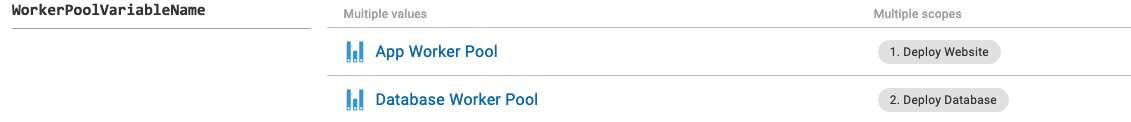 Separation of roles for worker pool variables